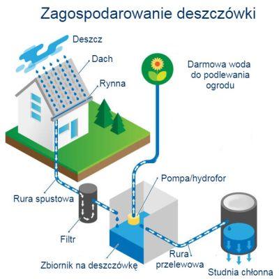 montaż zbiornika na deszczówkę gdańsk sopot gdynia trójmiasto